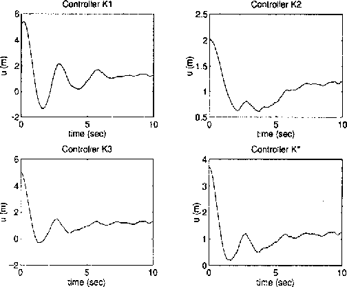 Figure 4: ilctuator response U of unit step and noise inputs under controller 1<1, I<z, 1<3, and convex designed I<*