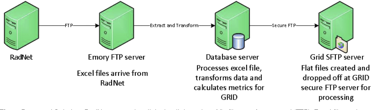 Figure 1 from Automated radiology data and information