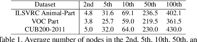 Figure 2 for Interpreting CNNs via Decision Trees