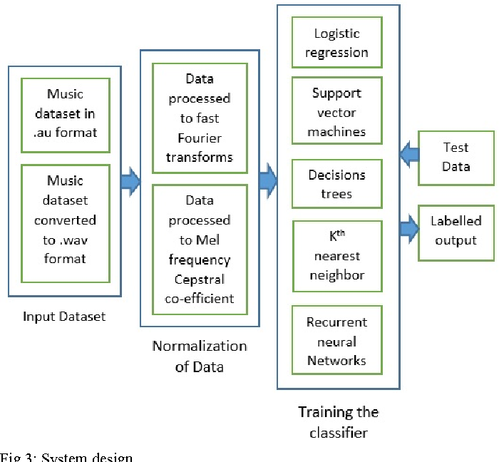 A comparative study of classifiers for music genre classification