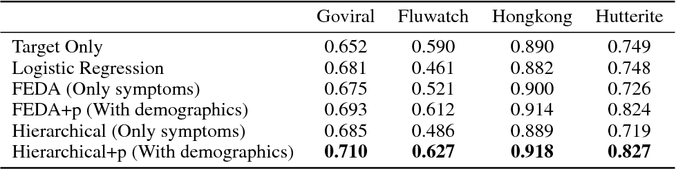 Figure 2 for Population-aware Hierarchical Bayesian Domain Adaptation
