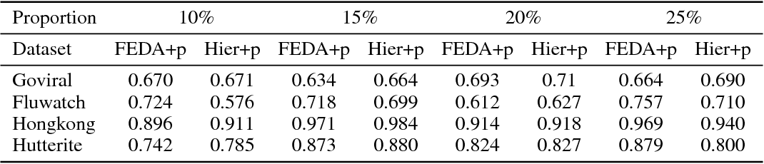 Figure 3 for Population-aware Hierarchical Bayesian Domain Adaptation