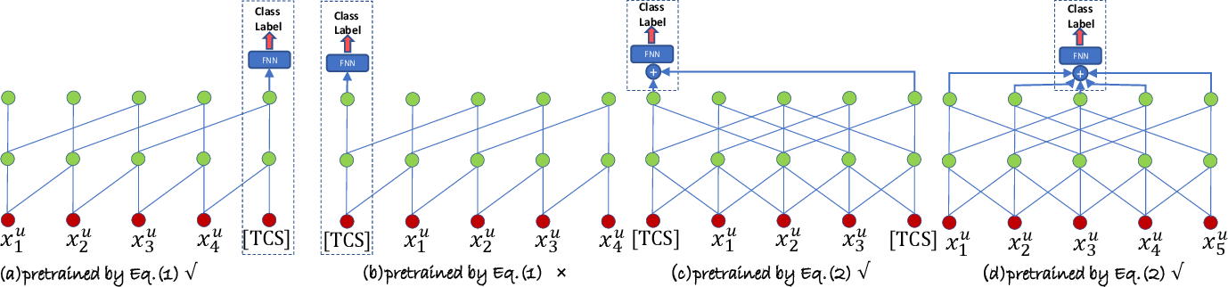 Figure 3 for Parameter-Efficient Transfer from Sequential Behaviors for User Modeling and Recommendation