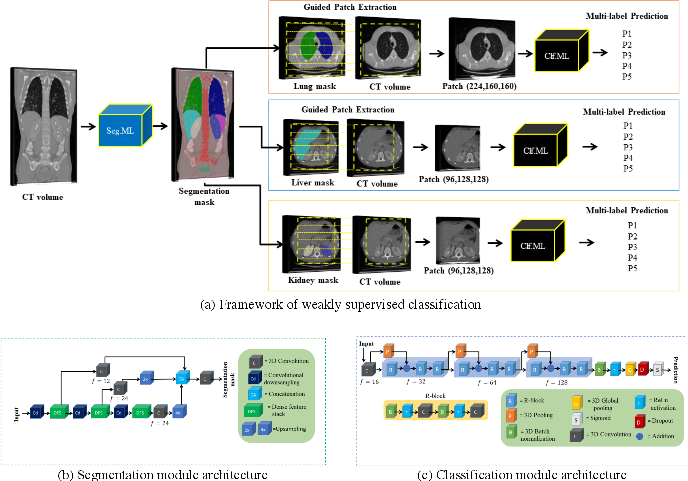 Figure 4 for Weakly Supervised Multi-Organ Multi-Disease Classification of Body CT Scans