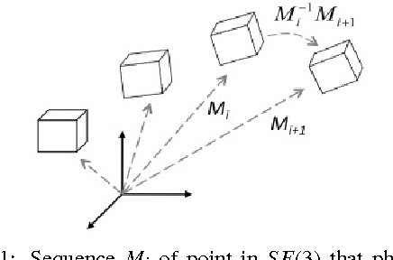 Figure 1 from Change-point Detection on the Lie Group SE(3) for