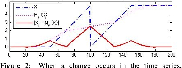 Figure 2 from Change-point Detection on the Lie Group SE(3) for