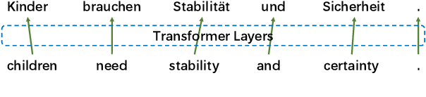 Figure 1 for Analyzing Word Translation of Transformer Layers