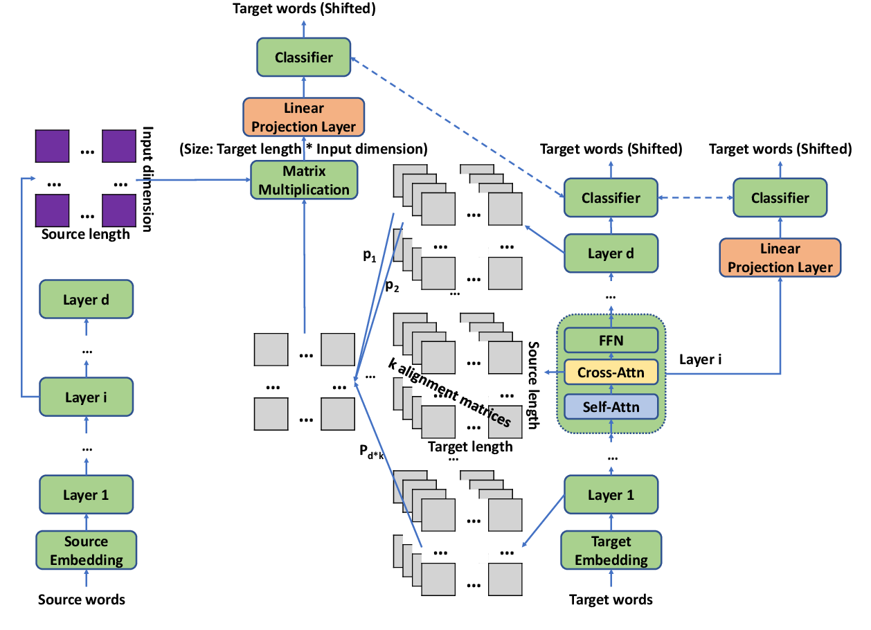 Figure 3 for Analyzing Word Translation of Transformer Layers