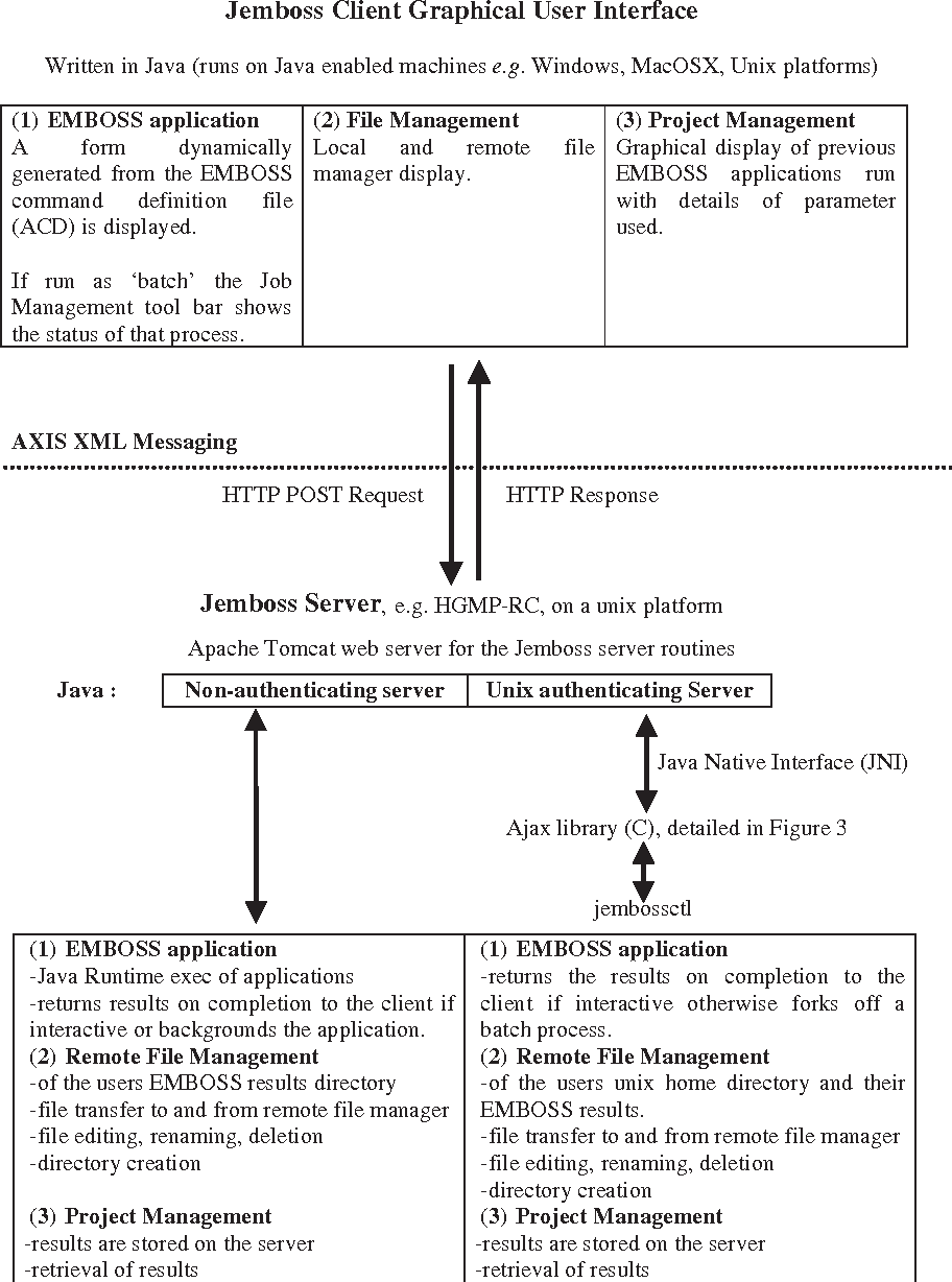 PDF] The design of Jemboss: a graphical user interface to EMBOSS