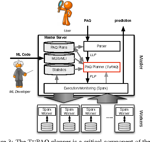 Figure 2 for TuPAQ: An Efficient Planner for Large-scale Predictive Analytic Queries