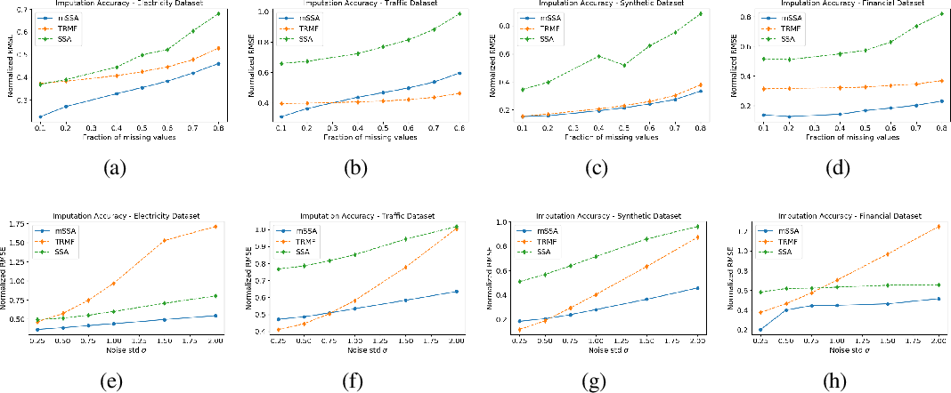 Figure 2 for On Multivariate Singular Spectrum Analysis
