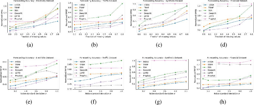 Figure 4 for On Multivariate Singular Spectrum Analysis