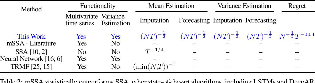 Figure 1 for On Multivariate Singular Spectrum Analysis