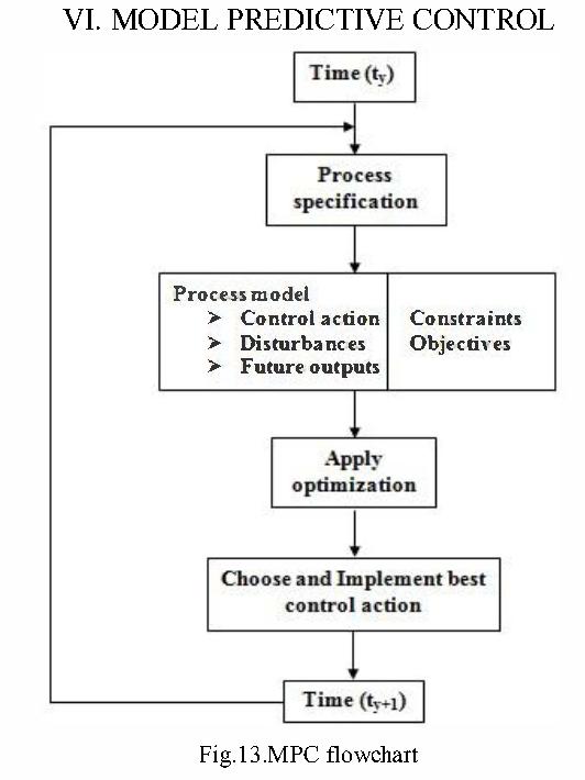 Model Based Controller Design For Melter Process In Sugar Industry