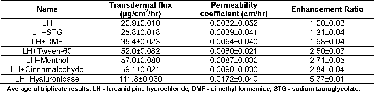 Table 2: Data of permeability coefficient, flux and enhancement ratio of lercanidipine hydrochloride and lercanidipine hydrochloride with permeation enhancers