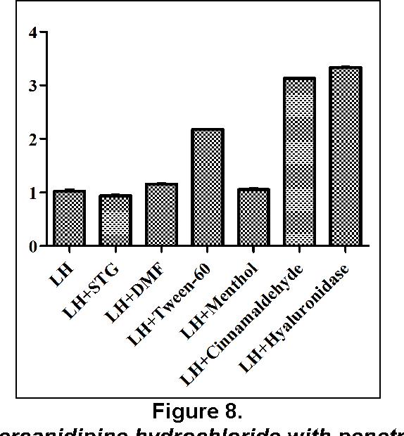 Figure 8. Enhancement ratio for Lercanidipine hydrochloride with penetration enhancers (n = 3).