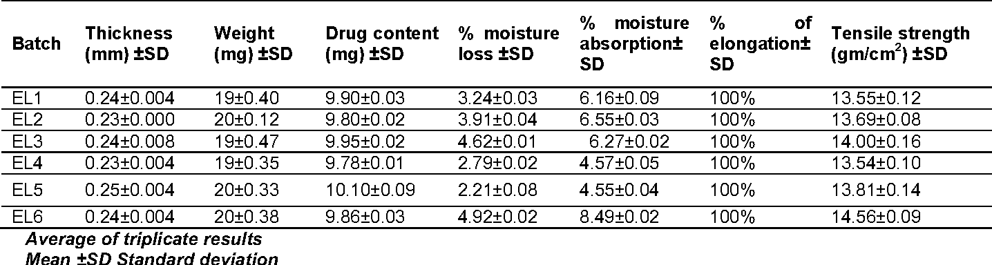 Table 3 Characterization of lercanidipine hydrochloride transdermal patches