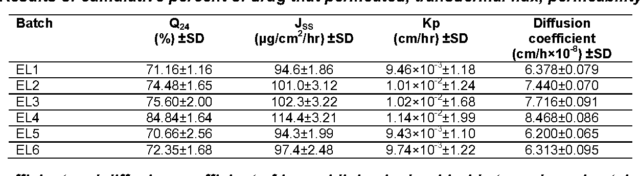 Table 4: Results of cumulative percent of drug that permeated, transdermal flux, permeability