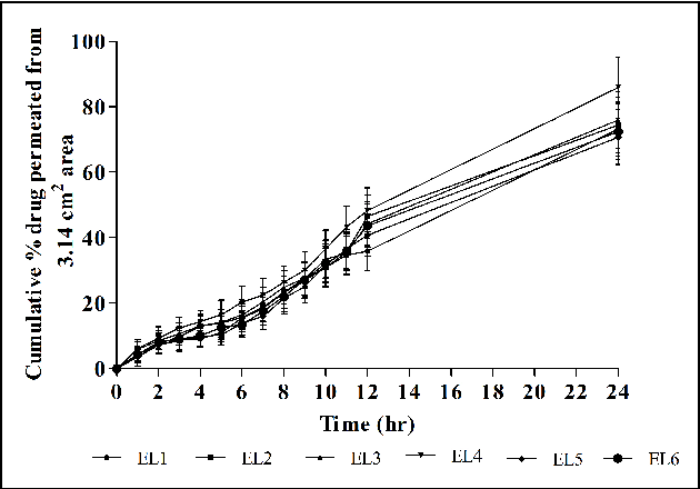 Figure 9. Effect of hyaluronidase on in-vitro skin permeation profile of Lercanidipine hydrochloride from transdermal patches of different ratios of Ethyl cellulose: Polyvinyl pyrrollidone K-30.