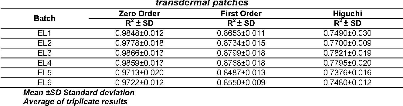 Table 5 Results of curve fitting data of the in-vitro permeation data for lercanidipine hydrochloride transdermal patches