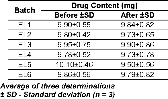 Table 6 Stability study data of model transdermal patches