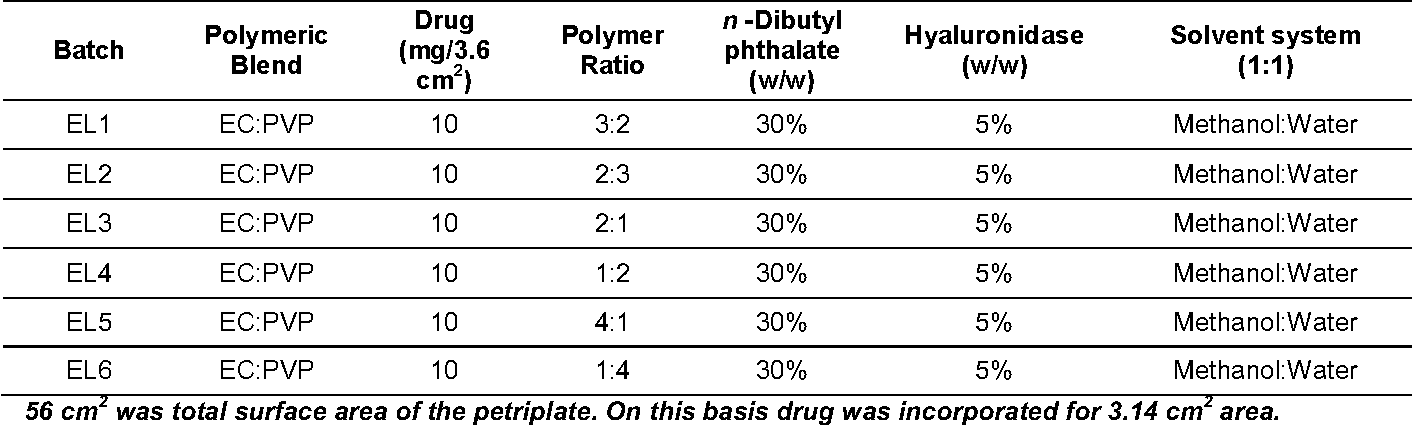 Table 1 Compositions of the casting solutions used to prepare model matrix type transdermal patches