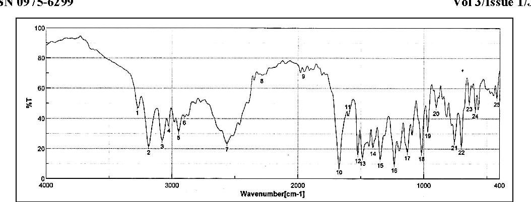 Figure 2. FTIR spectra of Lercanidipine hydrochloride.