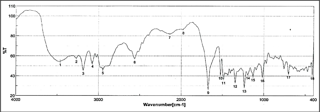 Figure 3. FTIR spectra of Lercanidipine hydrochloride transdermal patch prepared with