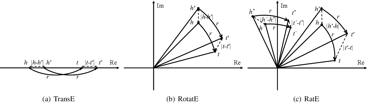 Figure 2 for RatE: Relation-Adaptive Translating Embedding for Knowledge Graph Completion