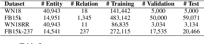 Figure 3 for RatE: Relation-Adaptive Translating Embedding for Knowledge Graph Completion