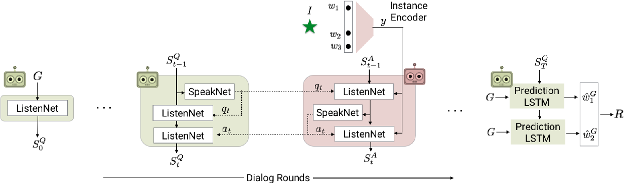 Figure 3 for Natural Language Does Not Emerge 'Naturally' in Multi-Agent Dialog