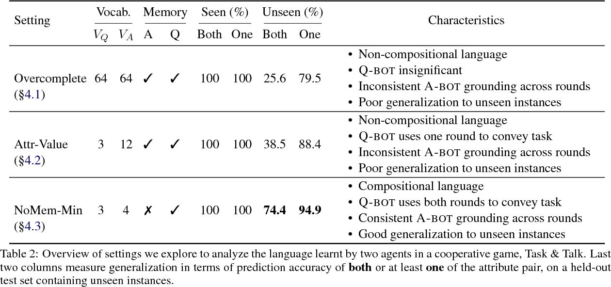 Figure 4 for Natural Language Does Not Emerge 'Naturally' in Multi-Agent Dialog