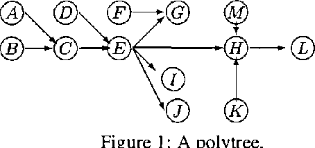 Figure 4 for Inference in Polytrees with Sets of Probabilities
