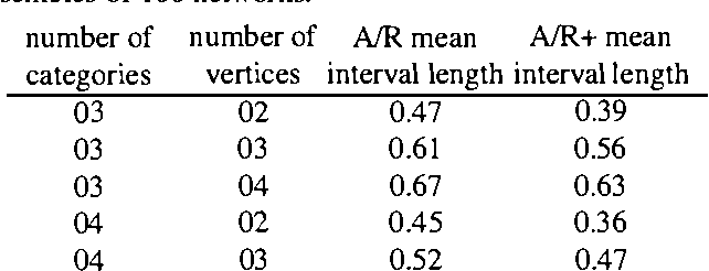 Figure 2 for Inference in Polytrees with Sets of Probabilities