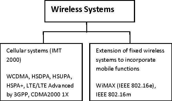 PDF] LTE Advanced: The 4G Mobile Broadband Technology