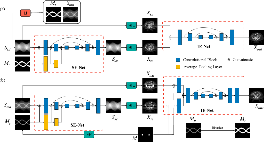 Figure 1 for DuDoNet++: Encoding mask projection to reduce CT metal artifacts