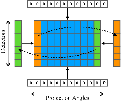 Figure 3 for DuDoNet++: Encoding mask projection to reduce CT metal artifacts