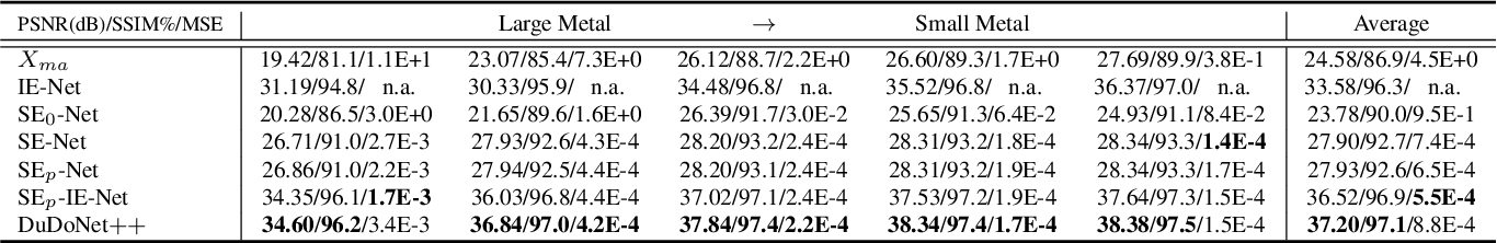 Figure 2 for DuDoNet++: Encoding mask projection to reduce CT metal artifacts
