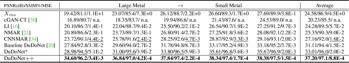 Figure 4 for DuDoNet++: Encoding mask projection to reduce CT metal artifacts