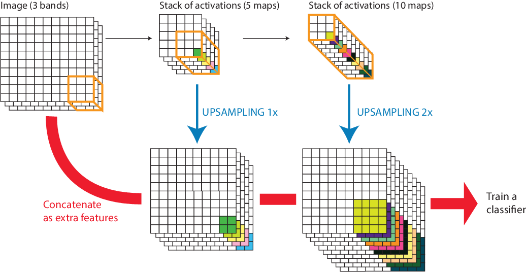 Figure 3 for Land cover mapping at very high resolution with rotation equivariant CNNs: towards small yet accurate models