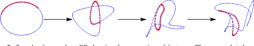 Figure 1 for Variational Auto-encoded Deep Gaussian Processes