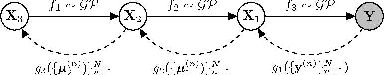 Figure 3 for Variational Auto-encoded Deep Gaussian Processes