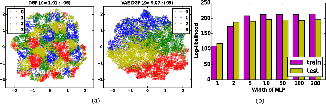 Figure 4 for Variational Auto-encoded Deep Gaussian Processes