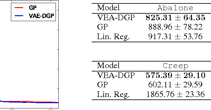 Figure 2 for Variational Auto-encoded Deep Gaussian Processes
