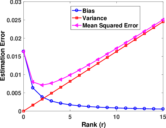 Figure 1 for Harnessing Structures in Big Data via Guaranteed Low-Rank Matrix Estimation