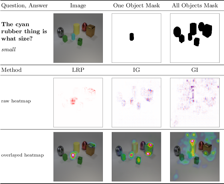 Figure 4 for Towards Ground Truth Evaluation of Visual Explanations