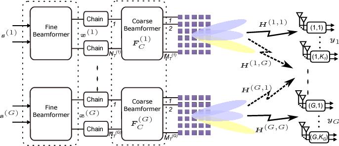 Multi-Panel Based Hybrid Beamforming for Multi-User Massive MIMO