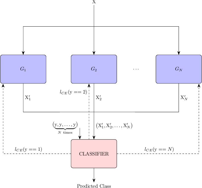 Figure 1 for FuCiTNet: Improving the generalization of deep learning networks by the fusion of learned class-inherent transformations