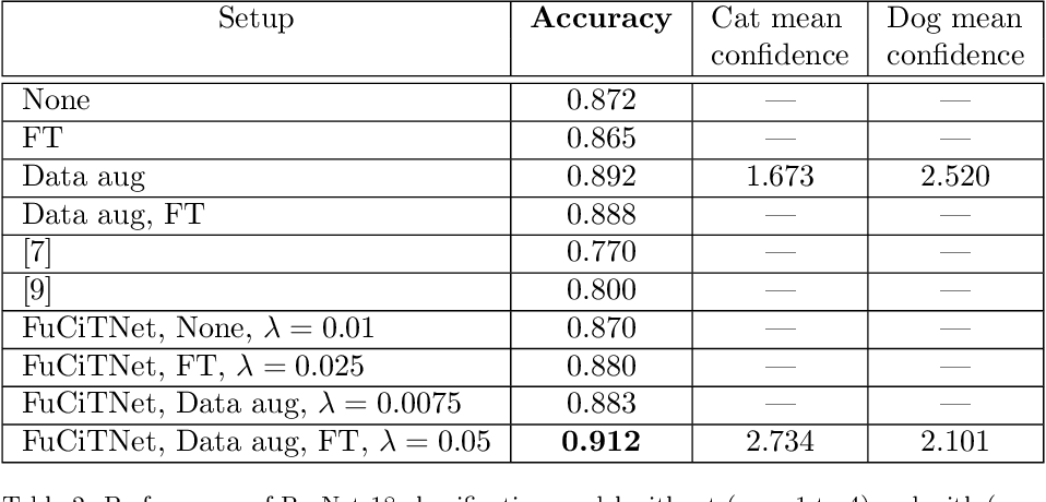 Figure 4 for FuCiTNet: Improving the generalization of deep learning networks by the fusion of learned class-inherent transformations