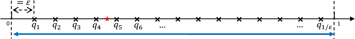 Figure 1 for Private Sequential Learning